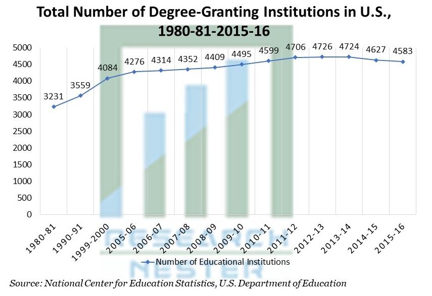 Degree-Granting Institutions in U.S.