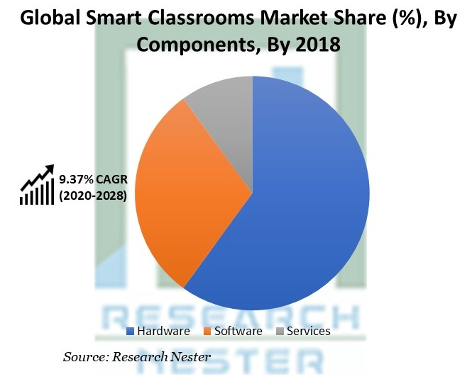 Smart Classrooms Market Share