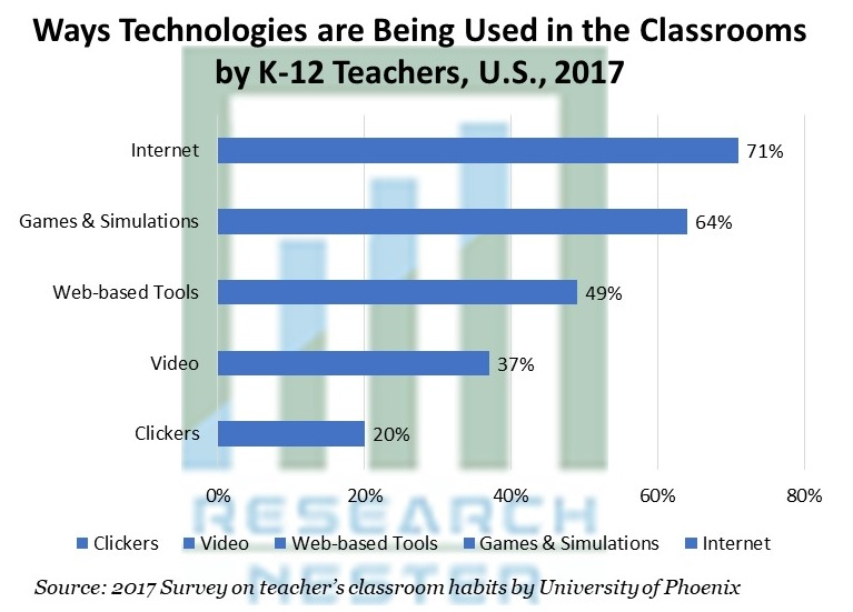Ways Technologies are Being Used in the Classrooms