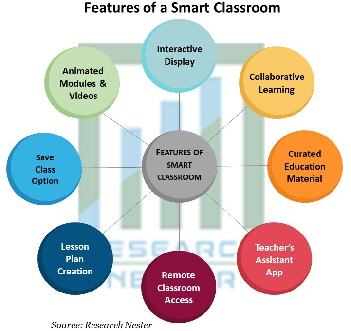 Features of a Smart Classroom