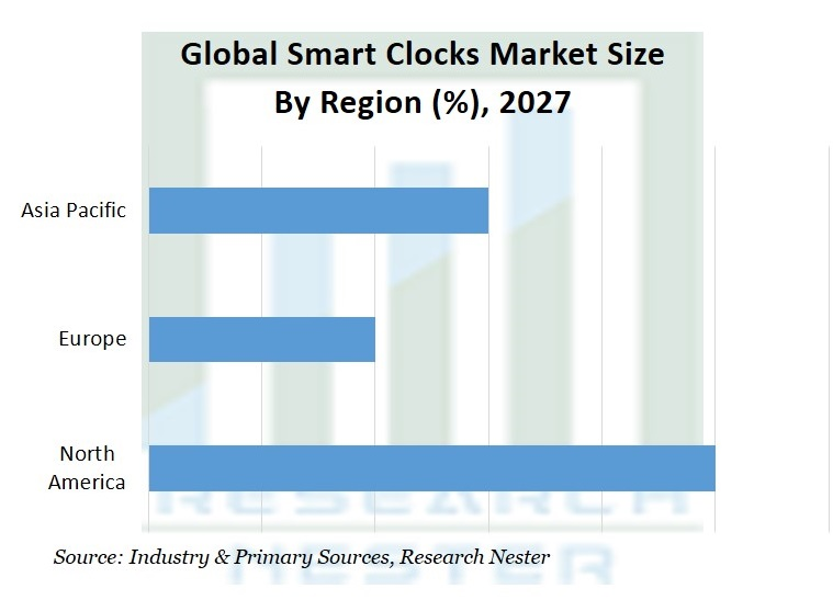 Smart Clocks Market