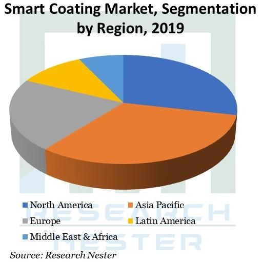 Smart-Coating-Market