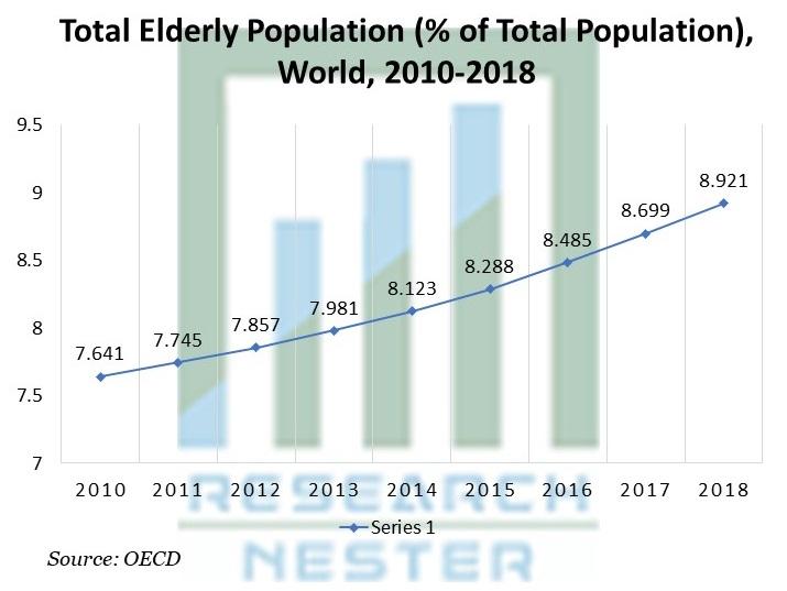 Total Elderly Population