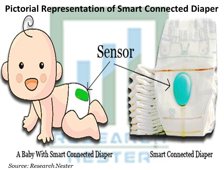 Pictorial Representation of Smart Connected Diaper