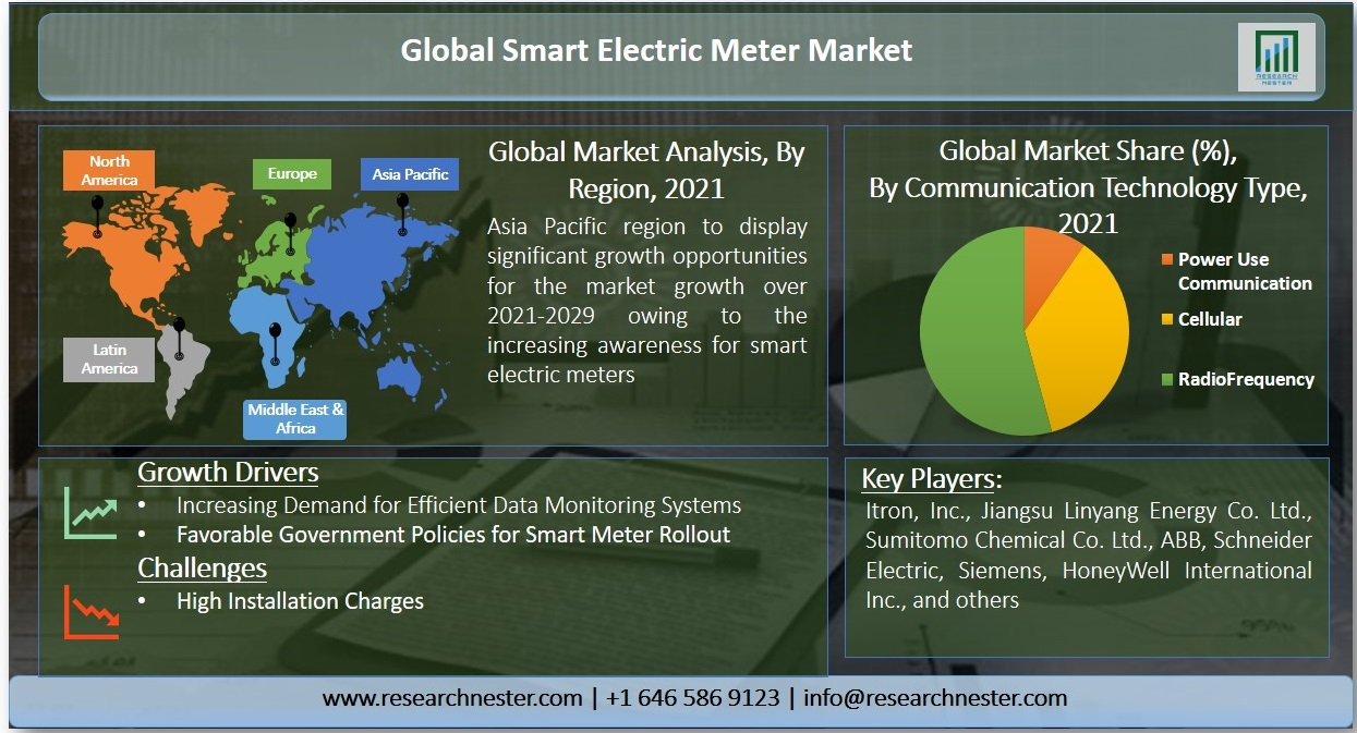 Smart Electric Meter data Graph