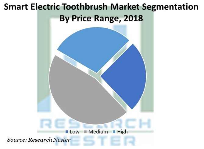 Smart Electric Toothbrush Market