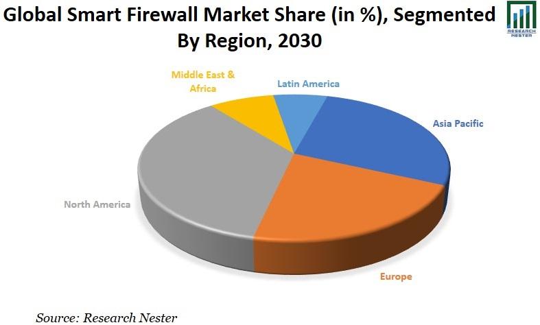 Smart Firewell Market Share Graph