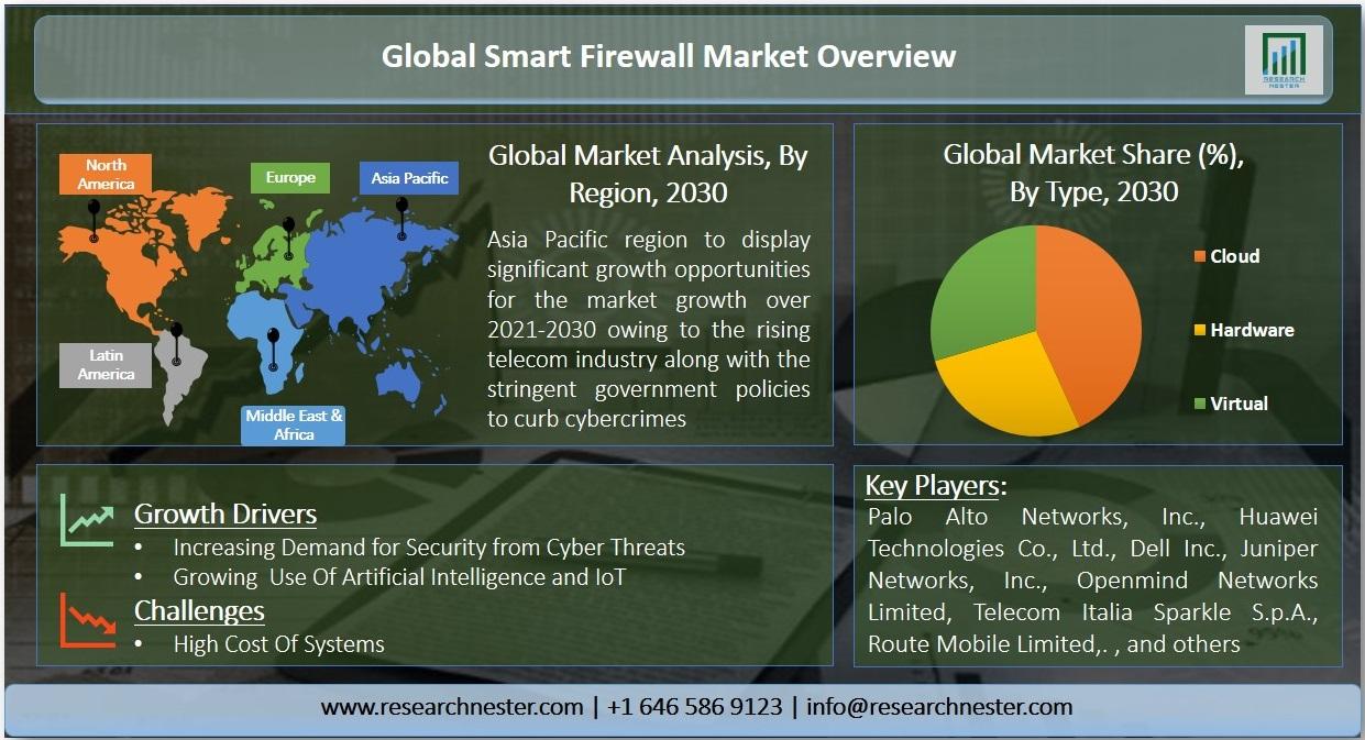 Smart Firewall Market Graph
