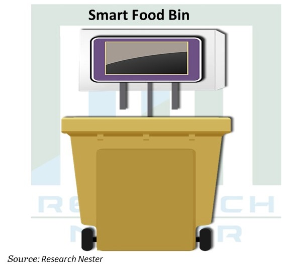 Smart Food Bin Graph