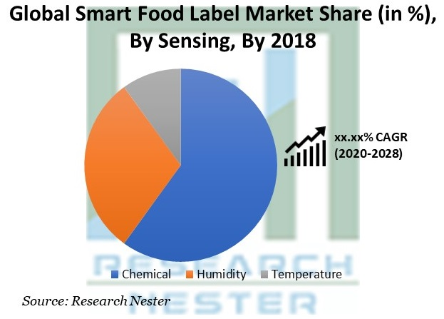 Smart Food Label Market Share