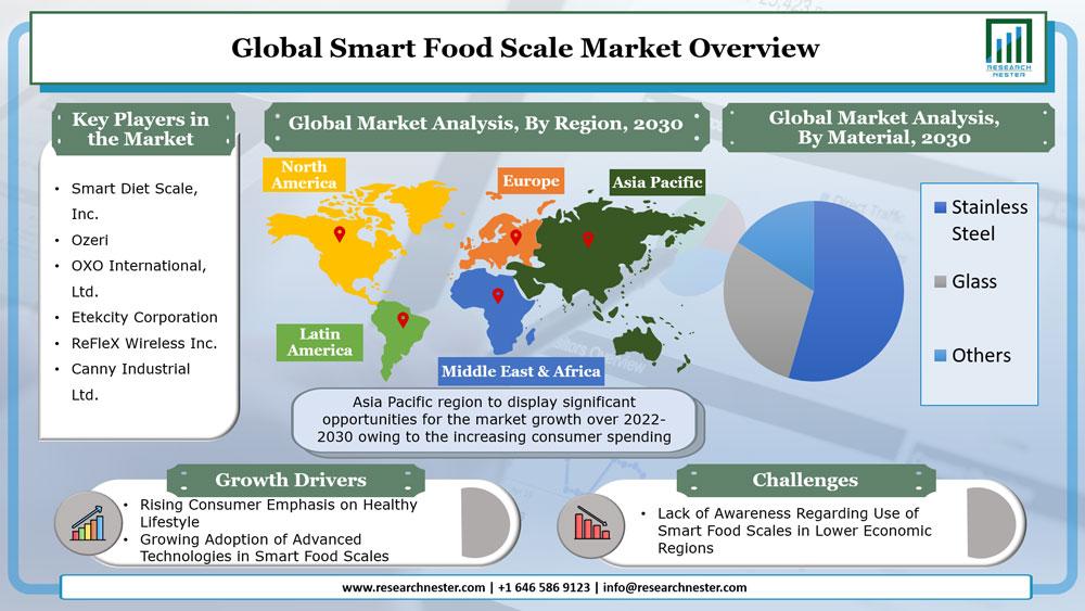 Smart Food Scale Market