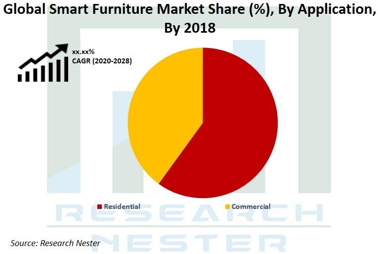 smart furniture market share Graph