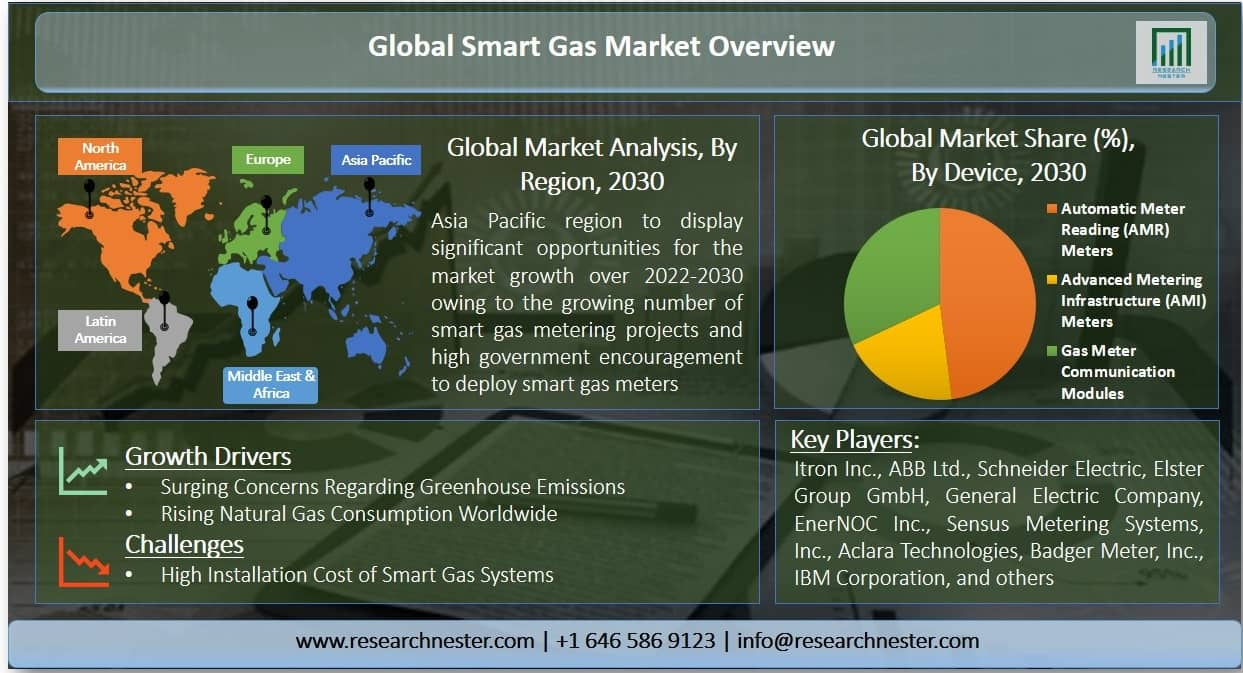 Smart Gas Market Graph