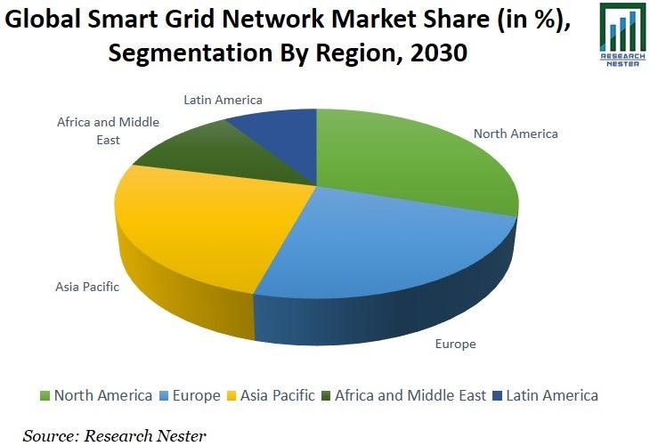 Smart Grid Network Market Share Graph