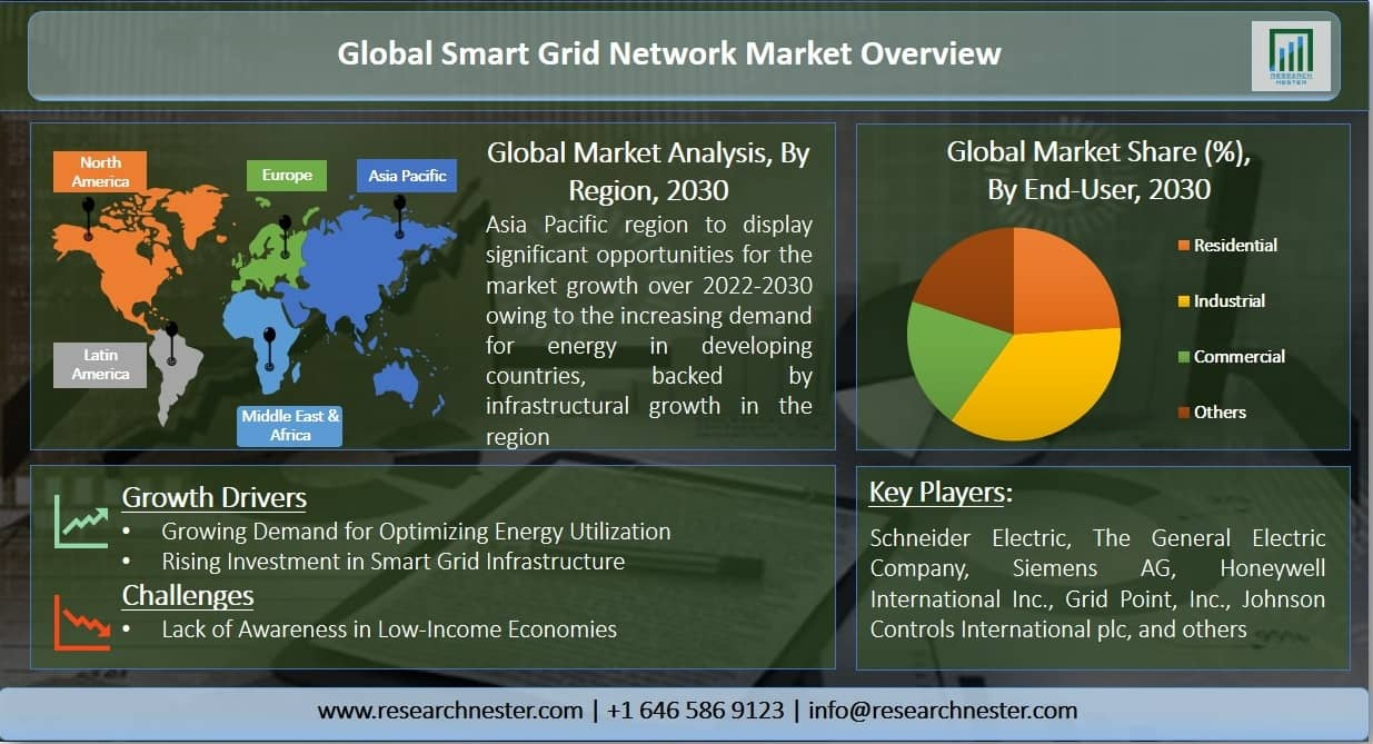 Smart Grid Network Market Graph