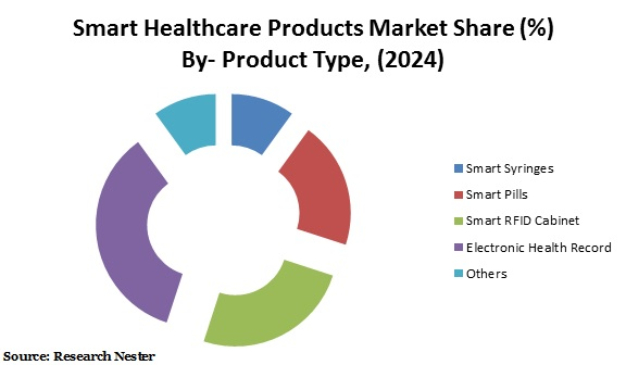 Smart Healthcare Products Market Share