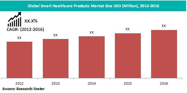 Smart Healthcare Products Market