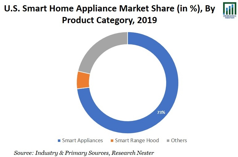Smart Home Appliance Industry Share Image