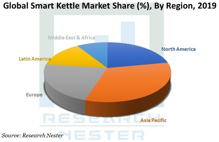 Smart Kettle Market Image