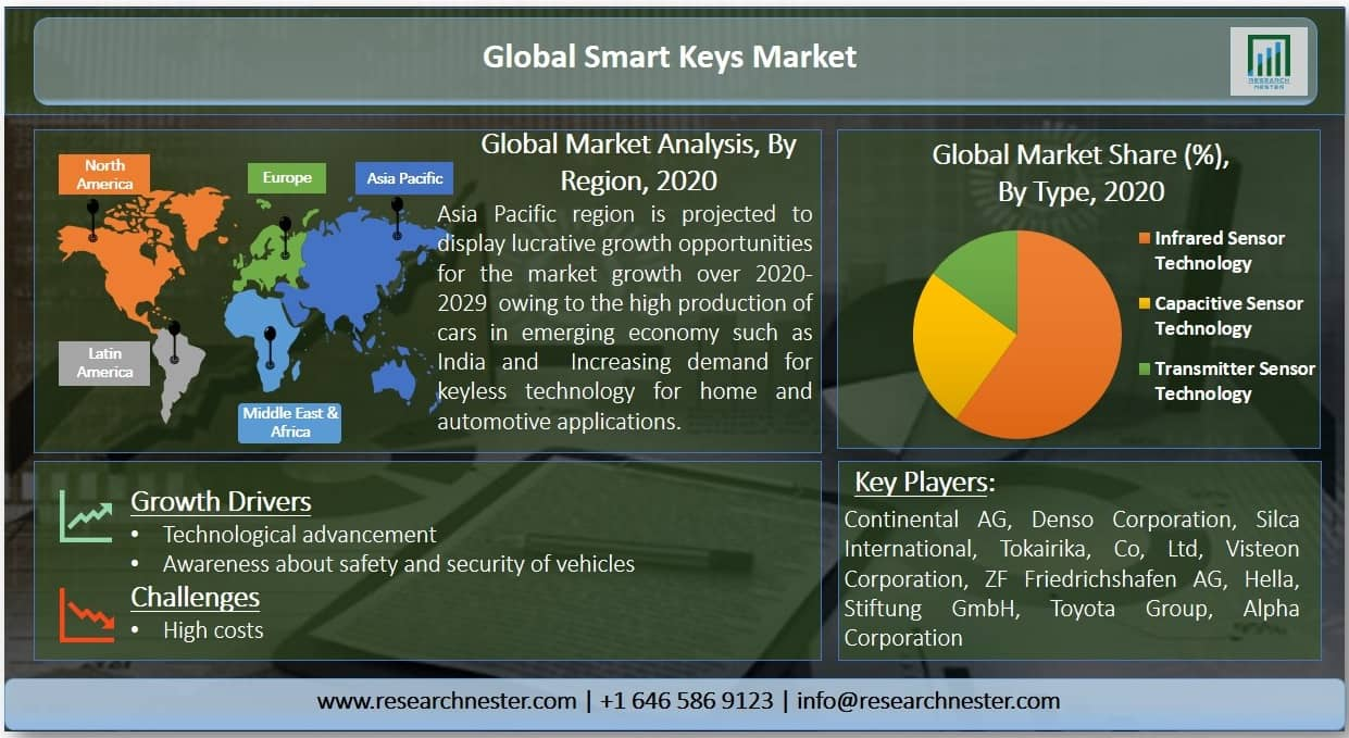 Smart Keys Market