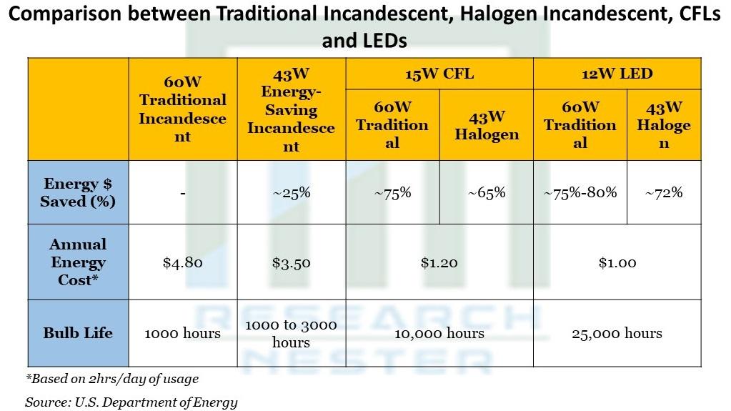 Comparison between Traditional Incandescent, Halogen Incandescent, CFLs and LEDs