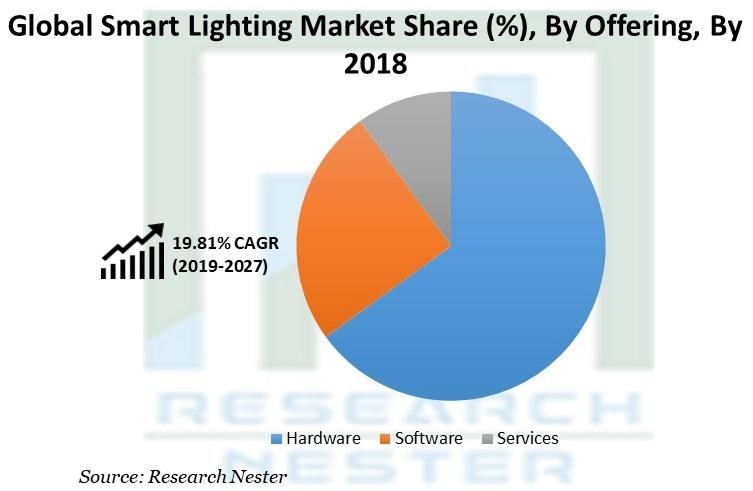Smart Lighting Market Share