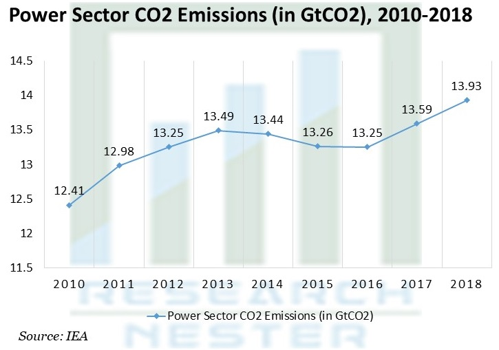Power Sector CO2 Emissions