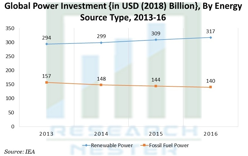 Power Investment {in USD (2018) Billion}, By Energy