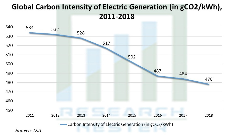 Carbon Intensity of Electric Generation