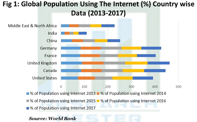 Population Using The Internet