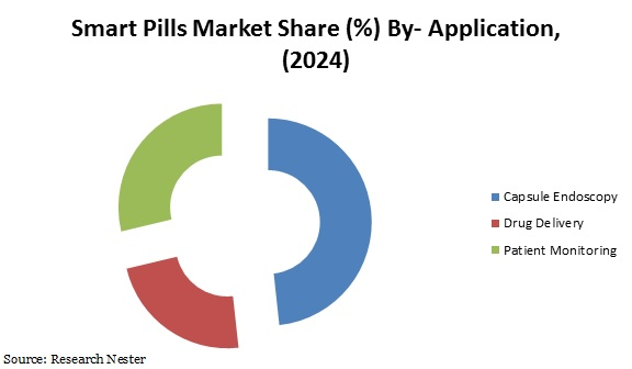 smart Pills market