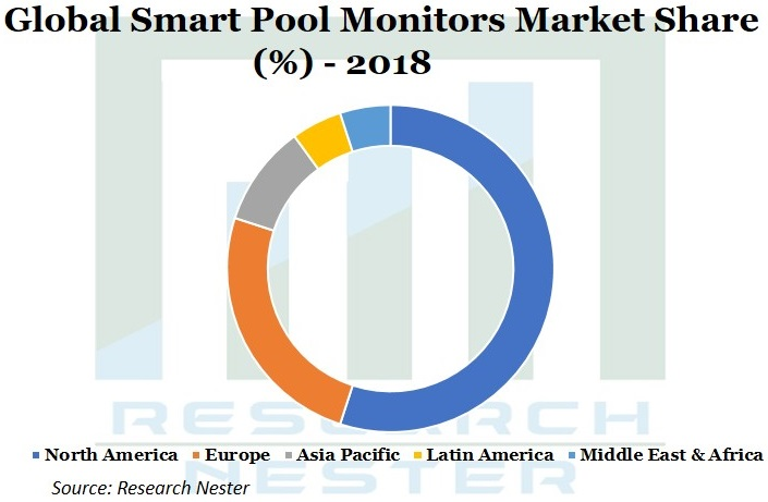 Smart Pool Monitors market Graph