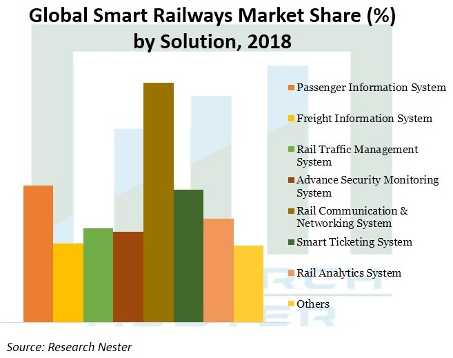 Smart Railways Market Demand