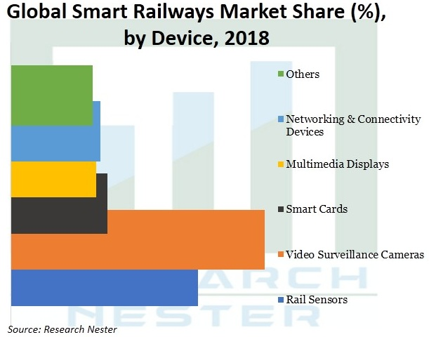 Smart Railways Market Growth