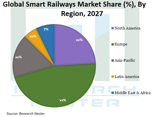 Smart Railways Market Size