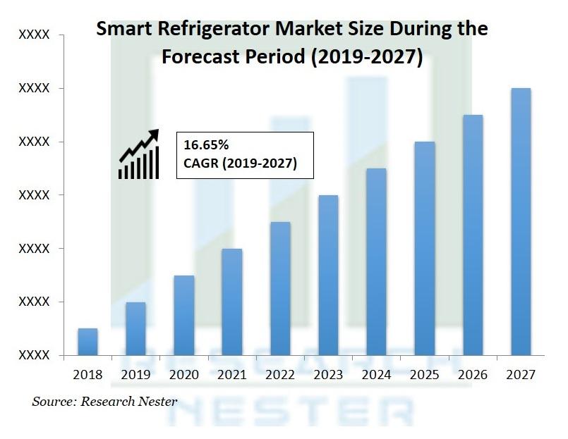 Smart Refrigerator Market
