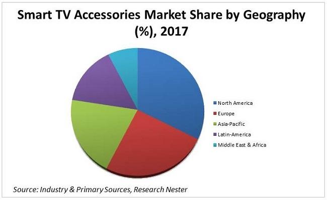 Smart TV Accessories Market share