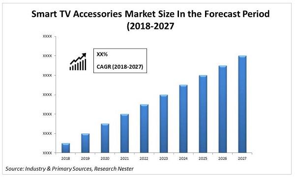 Smart TV Accessories Market size