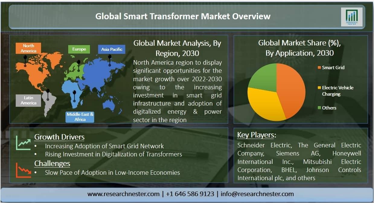 Smart Transformers Market Graph