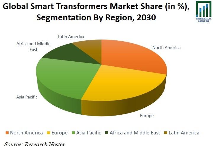 Smart Transformers Market Share Graph