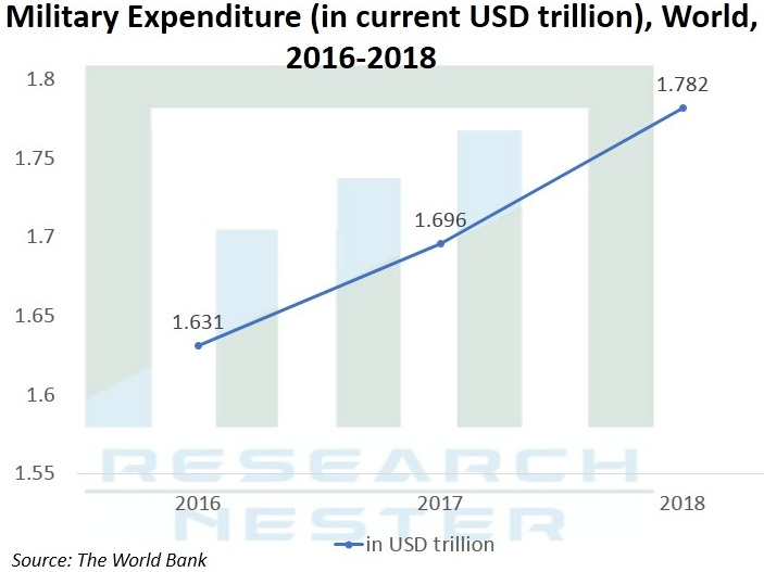 Smart-Weapons-Market-Growth