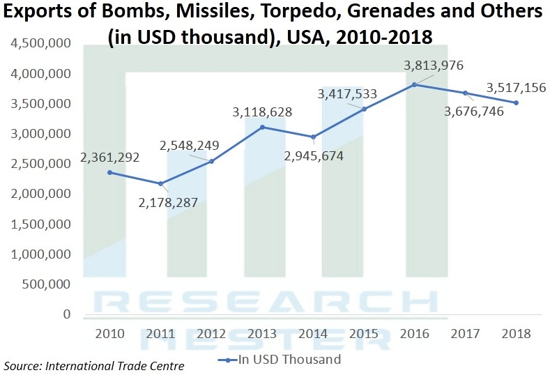 Smart-Weapons-Market Graph
