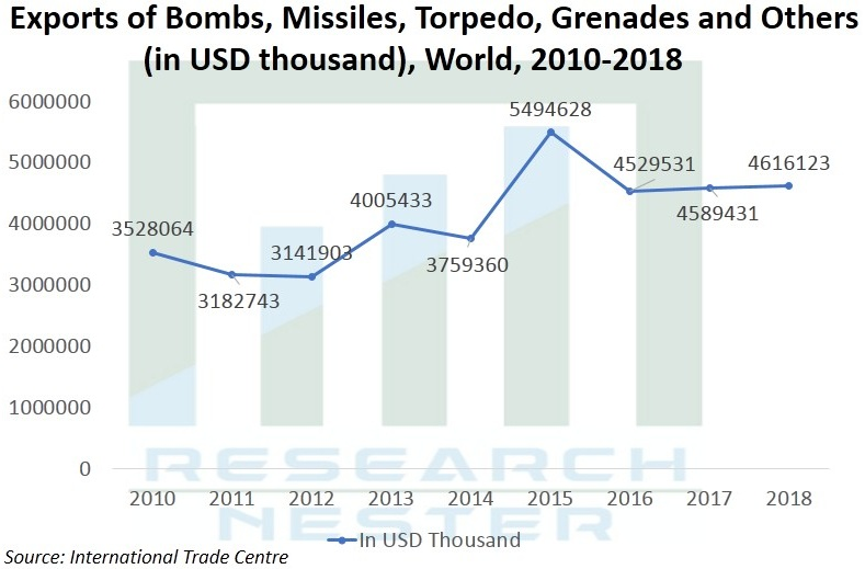 Exports of Bombs