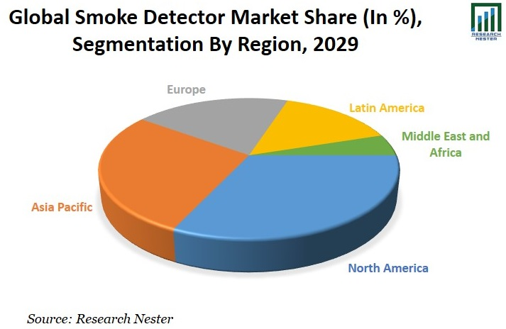 Smoke Detector Market Share Image