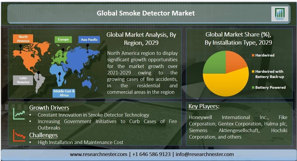 Smoke Detector Market Graph