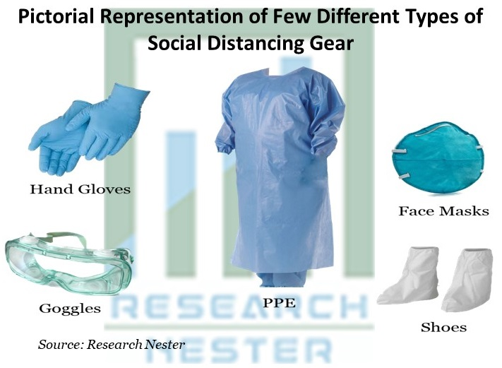 Pictorial Representation of Few Different Types of Social Distancing Gear