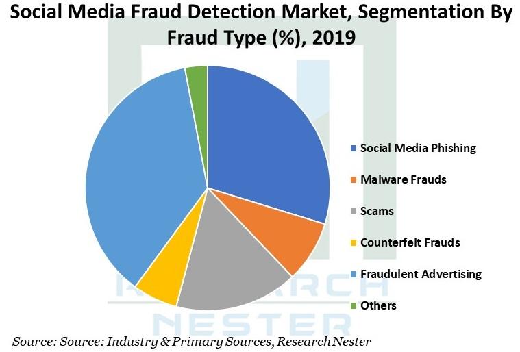 Social-Media-Fraud-Detection-Market