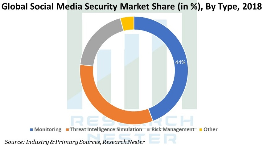 Social Media Security Market Share Image