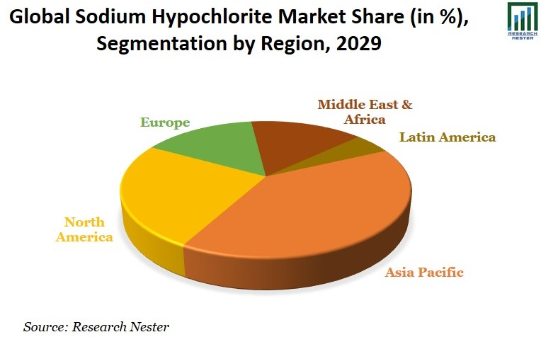 Sodium Hypochlorite Market Share Image