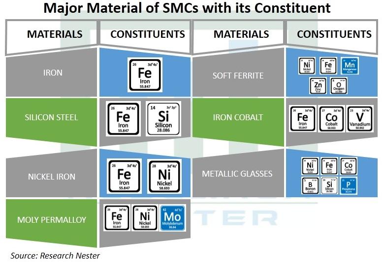 Soft-Magnetic-Composites-(SMCs)-Market-Demand